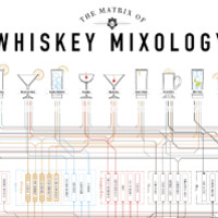 The Matrix of Whiskey Mixology