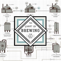 The Chart of Brewing